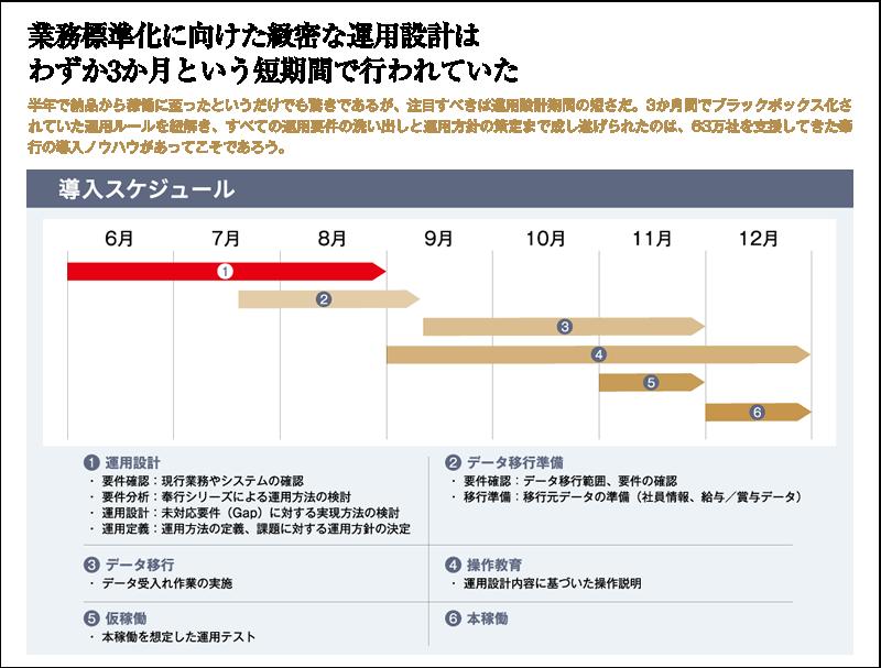 業務標準化に向けた緻密な運用設計は、わずか3か月という短期間で行われていた