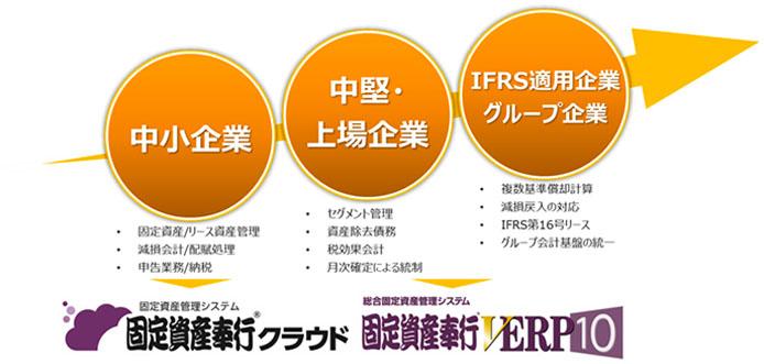 固定資産奉行クラウド・固定資産奉行VERP10