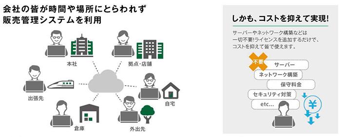 時間と場所にとらわれない販売管理システム利用図