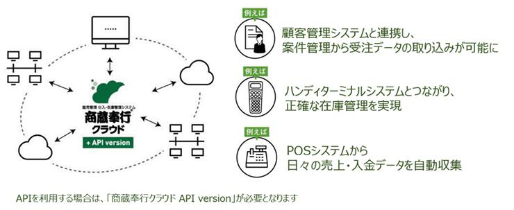 商蔵奉行のAPI連携イメージ