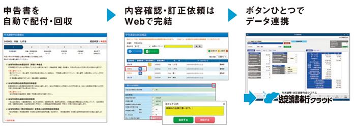 申告書を自動で配付・回収 内容確認・訂正依頼はWebで完結 ボタン一つでデータ連携