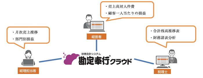 経理担当者、税理士、経営者の連携図