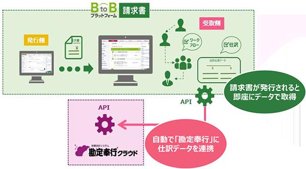 BtoBプラットフォームの請求書を勘定奉行クラウドとAPI連携
