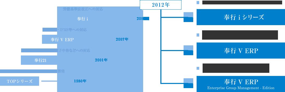 奉行シリーズの年表