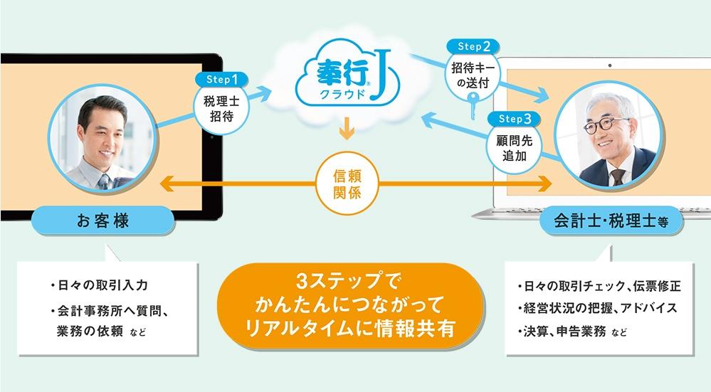 3ステップでかんたんにつながってリアルタイムに情報共有