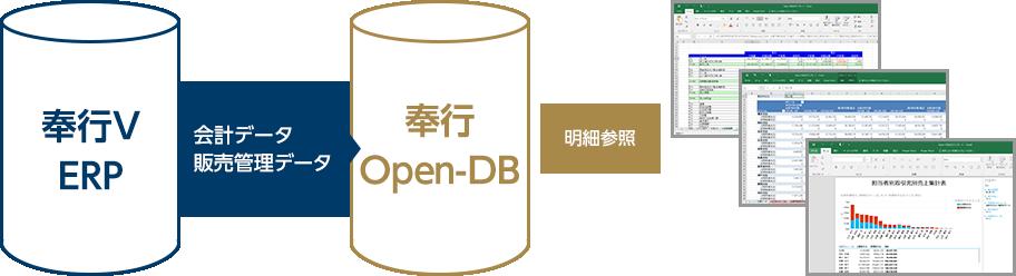 奉行Open-DBの活用シーン