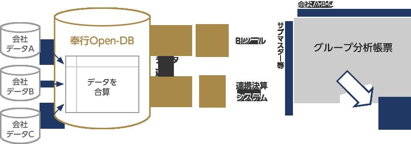 グループ企業を横断したデータ分析・データ活用を実現