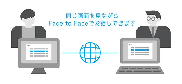 同じ画面を見ながらFace to Faceでお話しできます