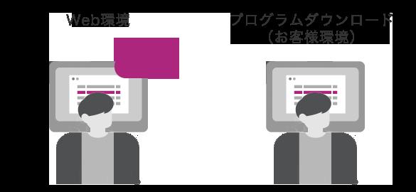 Web環境もしくはプログラムダウンロード(お客様環境)
