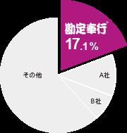 円グラフ:勘定奉行:17.1%