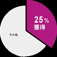 円グラフ:[OBC]30%獲得 [他社]26% その他