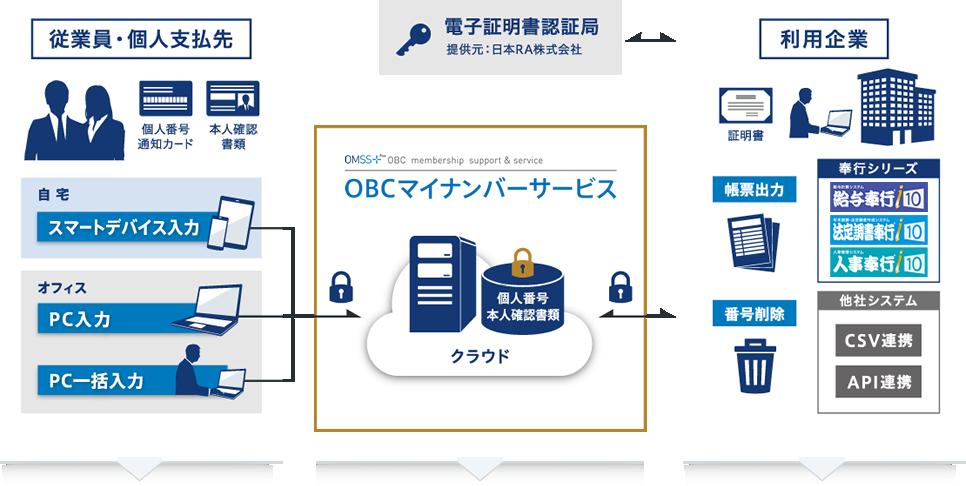 OMSS+ マイナンバー収集・保管サービス