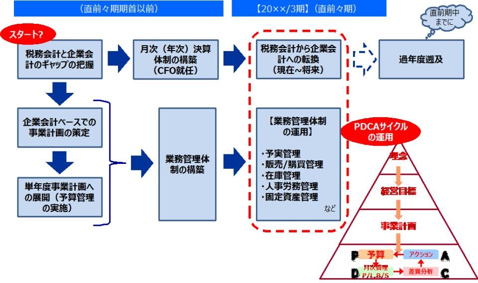 IPO準備におけるPDCAサイクルの運用