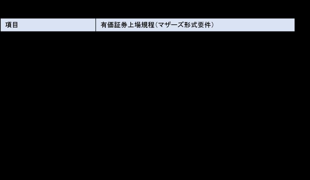 東京証券取引所 マザーズ市場「形式要件」(一部抜粋)