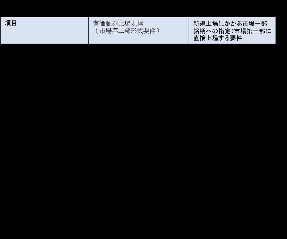 東京証券取引所本則市場1部、2部の「形式要件」(一部抜粋)