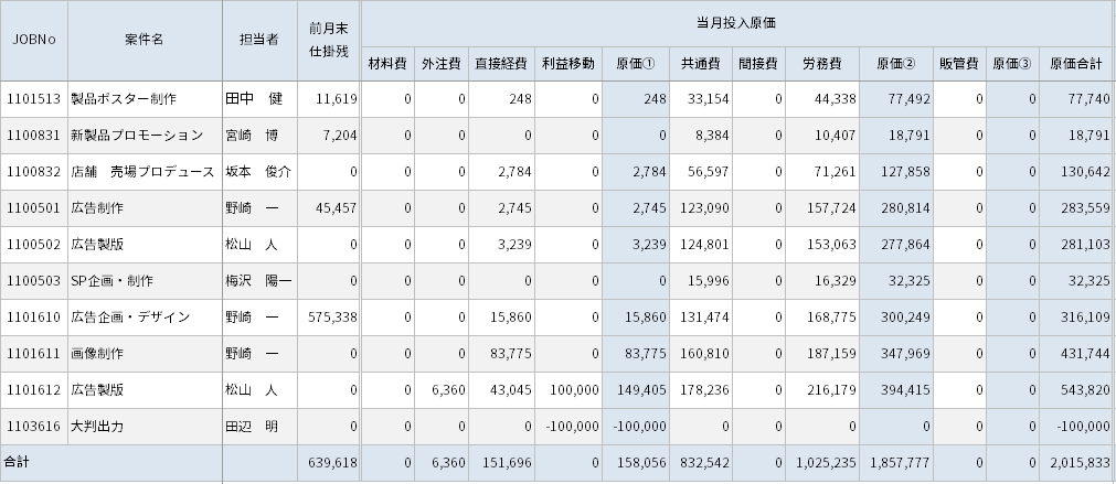 ZAC Enterprise 案件別原価集計表