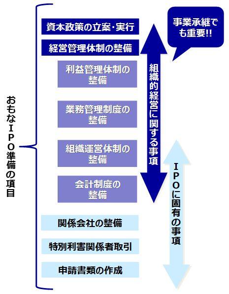 IPOの主な準備項目は、組織的経営に必要な項目が中心