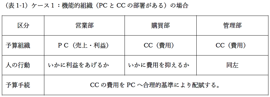 機能的組織(PCとCCの部署がある)の場合