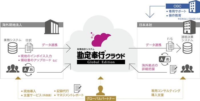 図:勘定奉行クラウドGlobal Editionのデータ連携図