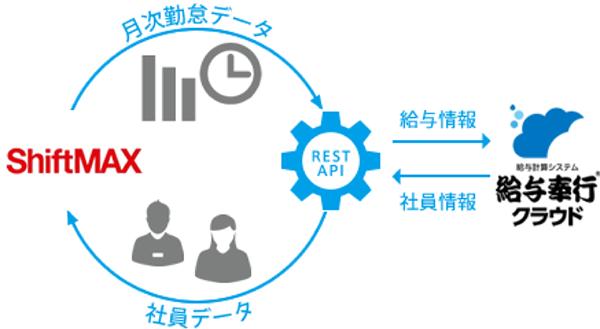 給与奉行クラウド&ShiftMAX連携
