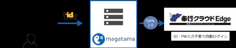 マガタマサービスと奉行クラウドEdge連携イメージ