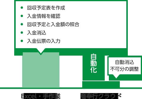 回収予定表を作成・入金情報を確認・回収予定と入金額の照合・入金消込 入金伝票の入力の自動化