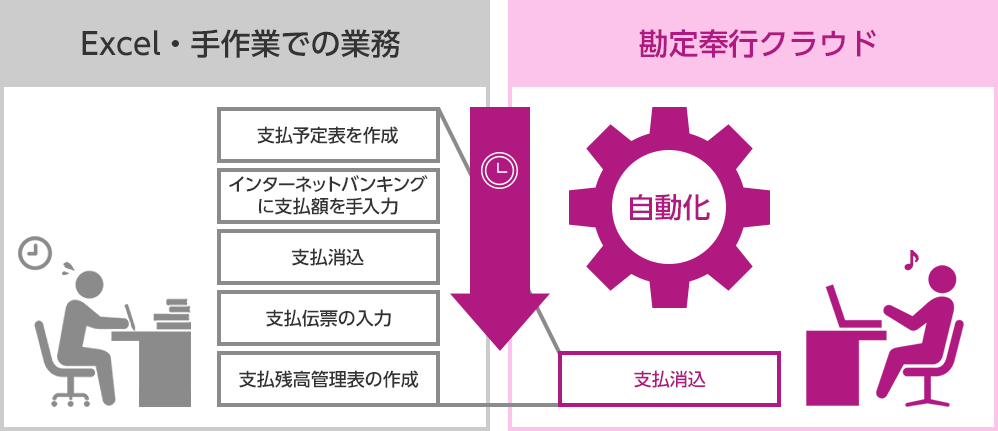 図:勘定奉行クラウドで自動化を図りExcel・手作業での業務を大幅に短縮