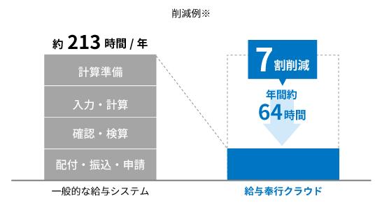 デジタル化で業務時間を約75%削減