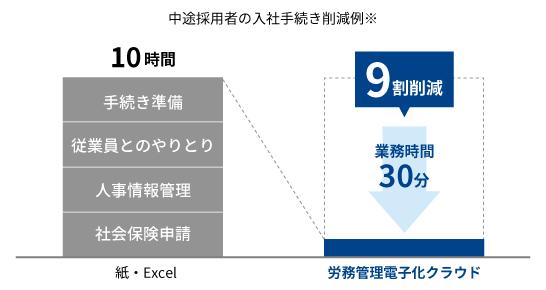 デジタル化で業務を9割削減!