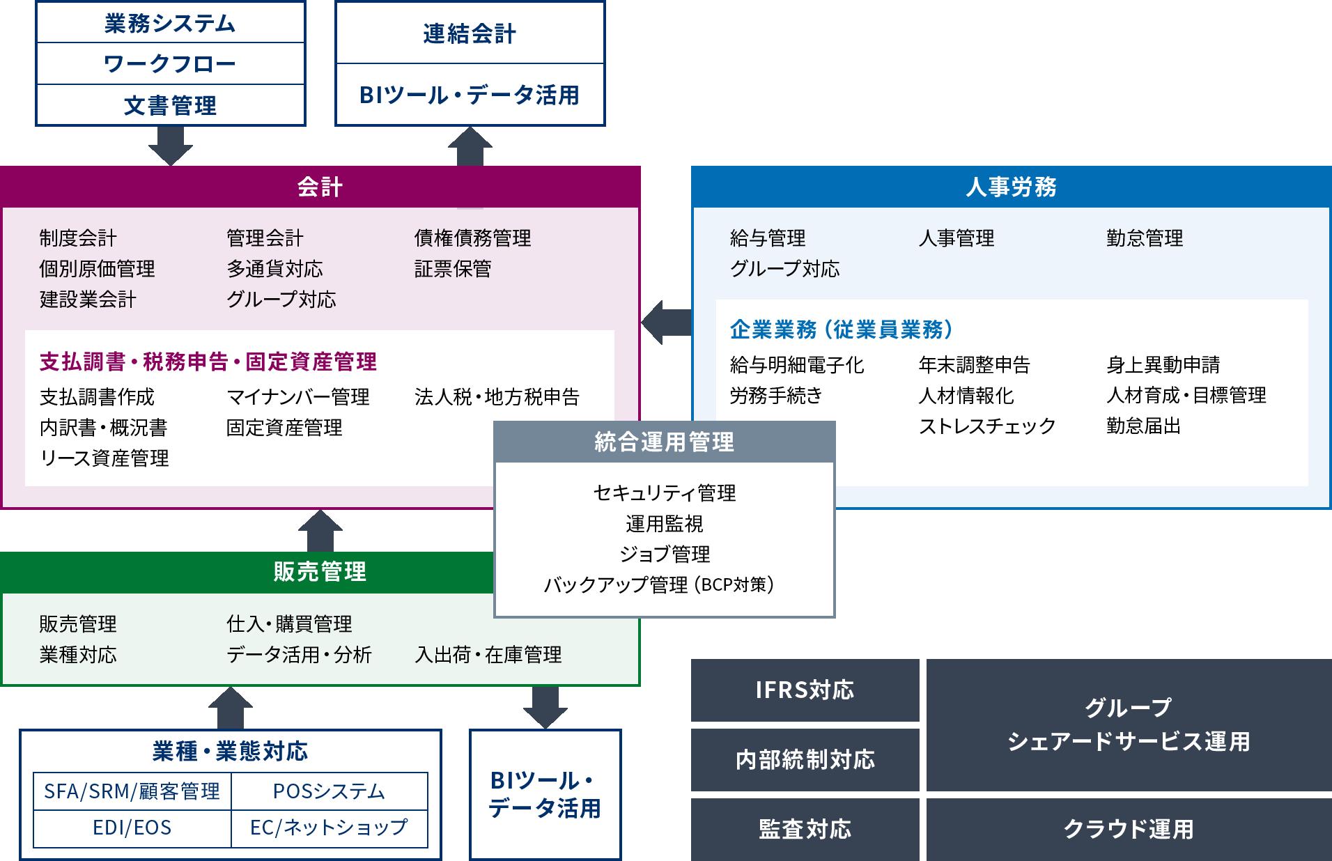 ERP 全体構成図及び連携図(簡易版)