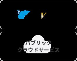 奉行VERP パブリック クラウドサービス