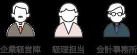 企業経経営陣 経理担当 会計事務所向け