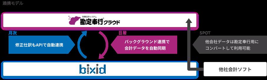 勘定奉行クラウドとbixidの連携モデル