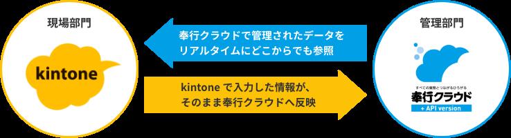 管理部門→奉行クラウドで管理されたデータをリアルタイムにどこからでも参照 現場部門→kintone で入力した情報が、そのまま奉行クラウドへ反映