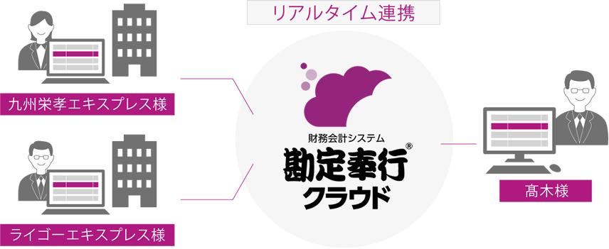 九州栄孝エキスプレス株式会社様