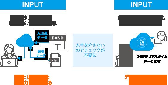INPUT:データ連携取り込み→自動入力→OUTPUT:リアルタイム共有