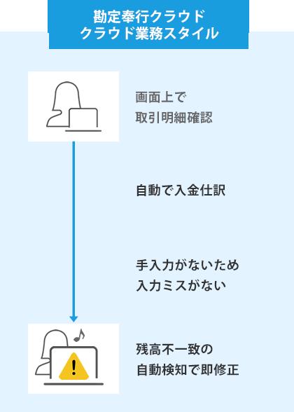 勘定奉行クラウド デジタル業務スタイル