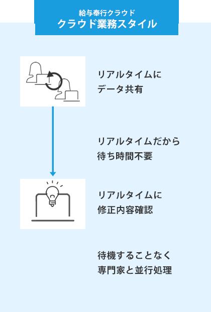 給与奉行クラウド デジタル業務スタイル