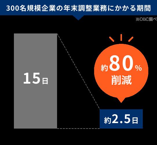 図:300名規模企業の年末調整業務にかかる期間 ※OBC調べ