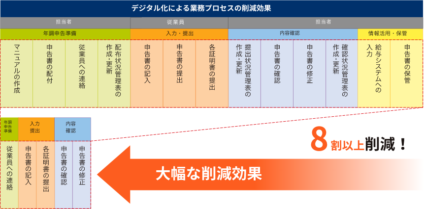 図:デジタル化による業務プロセスの削減効果