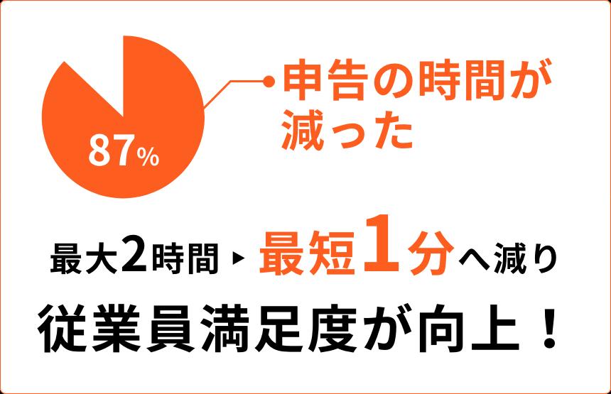 最大2時間から最短1分へ減り従業員満足度が向上!(87%申告の時間が減った)