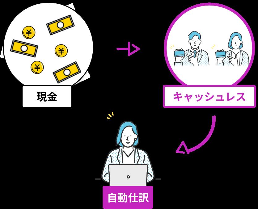 現金→キャッシュレス→自動仕分