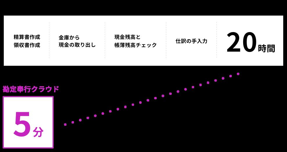 一般的な経理業務 → 勘定奉行クラウド
