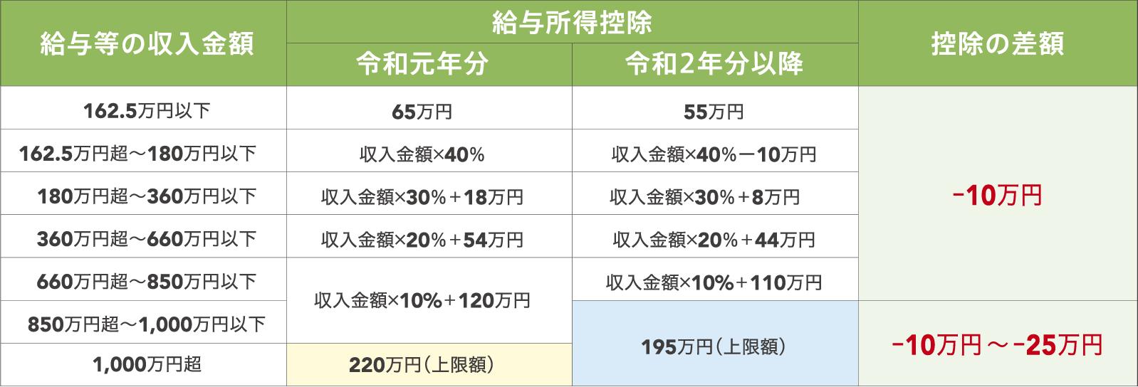 給与等の収入金額と控除額の上限の推移