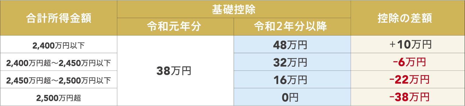 令和元年と令和2年以降の合計所得金額に対する基礎控除の差額