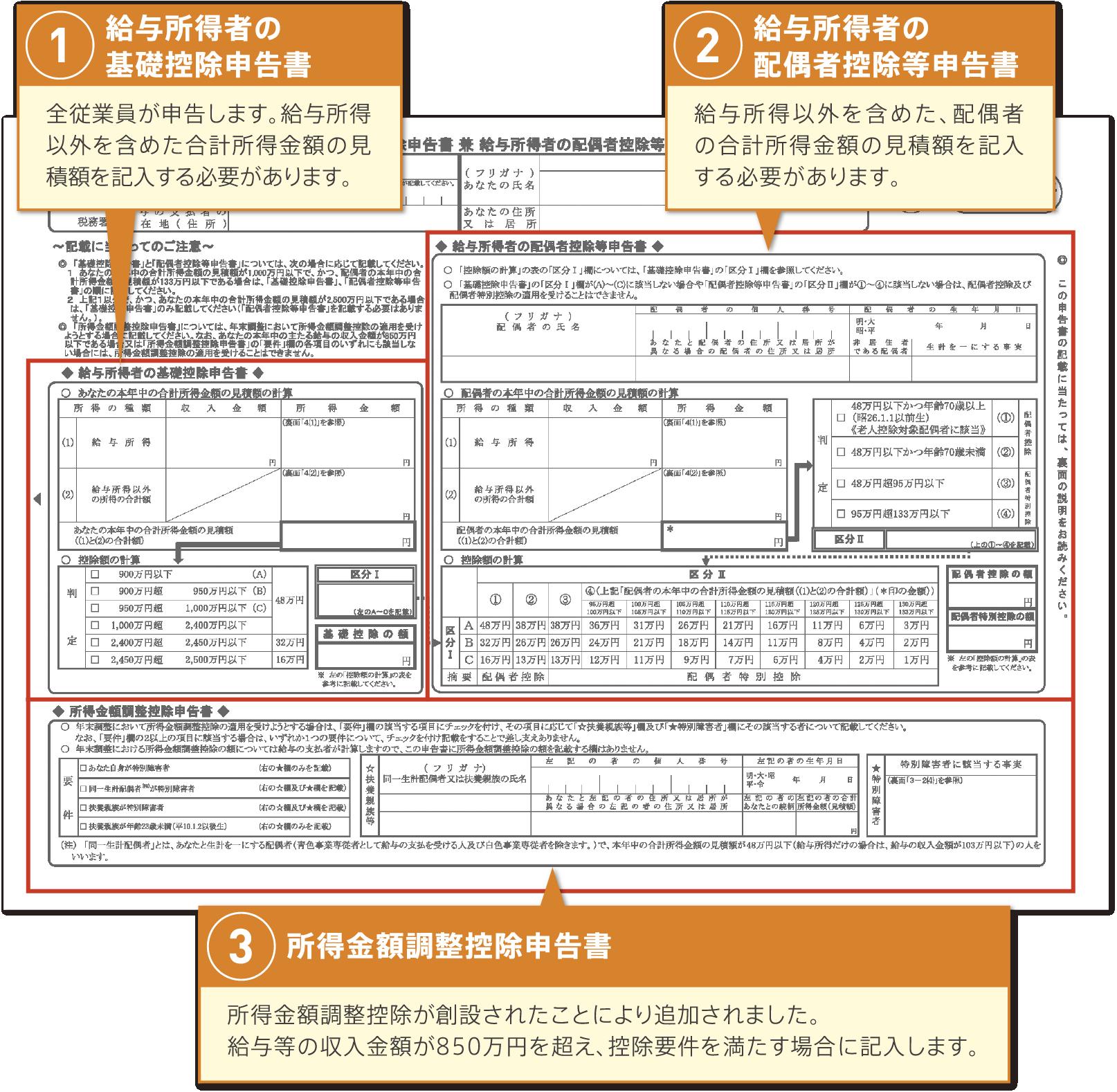 申告書の様式変更箇所