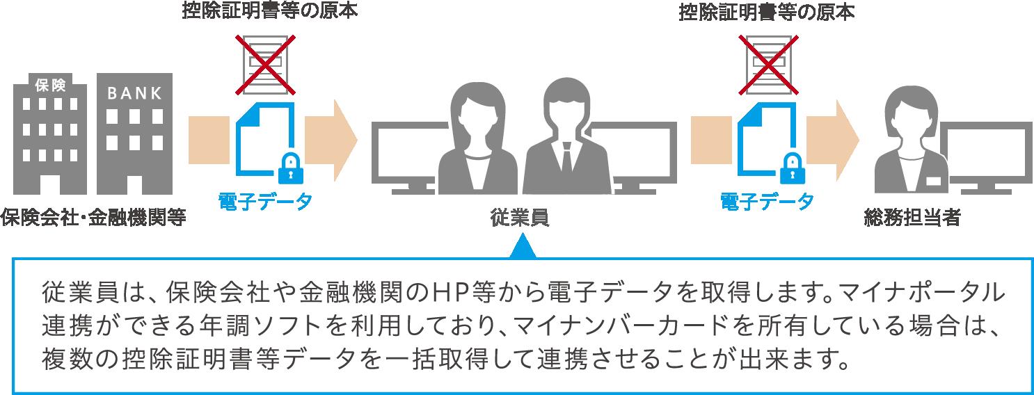 控除証明書等の電子データ提供開始により、原本提出が不要に