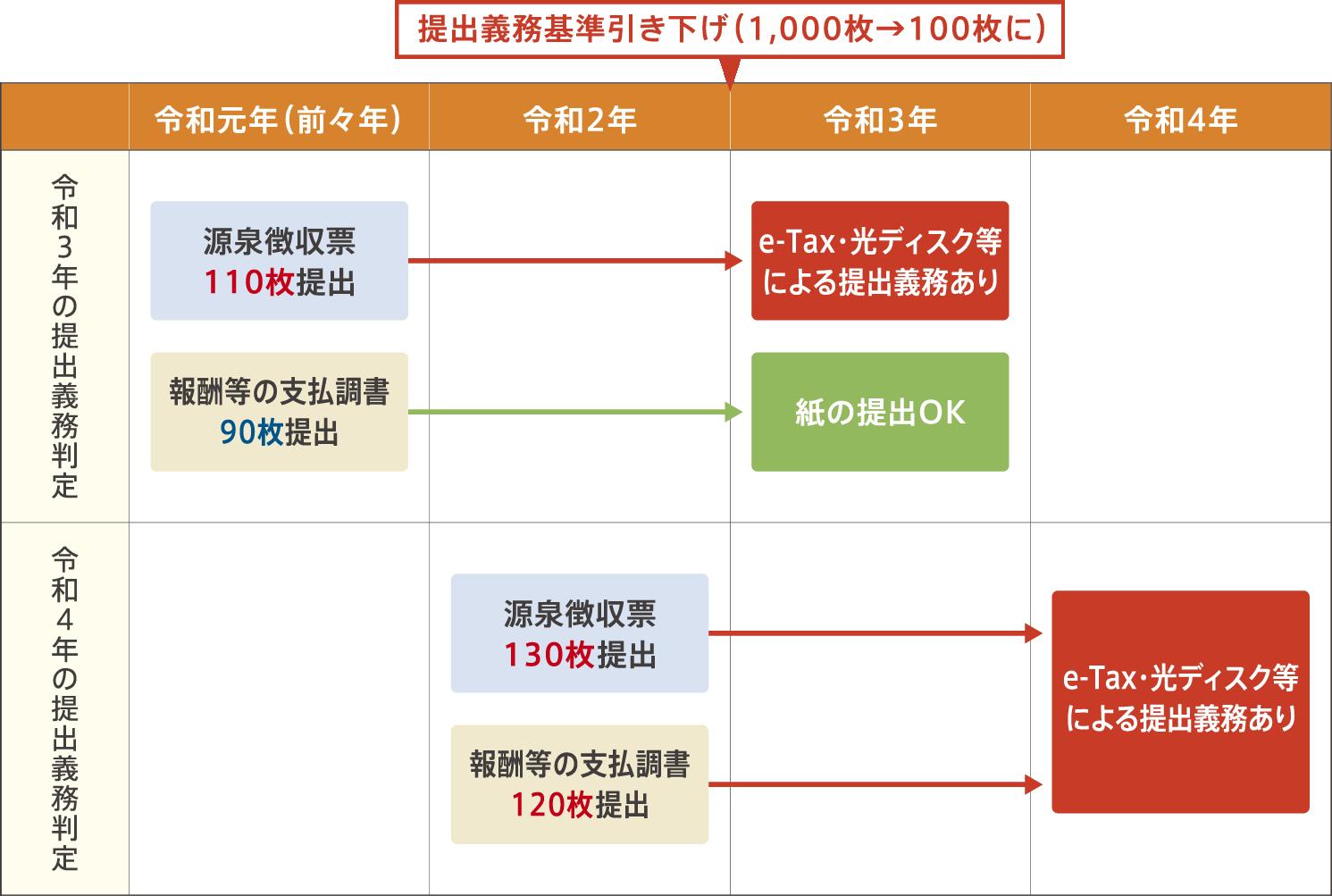 提出義務基準引き下げ(1,000枚→100枚に)