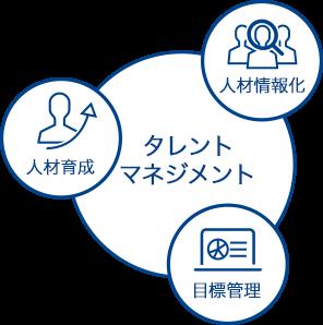 タレントマネジメント:人材情報化・目標管理・人材育成
