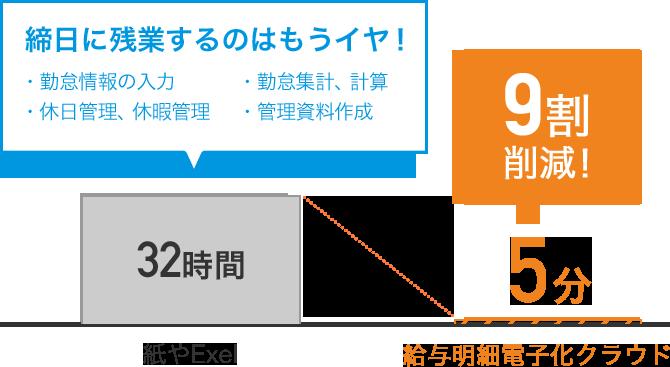 締日に残業するのはもうイヤ! 紙やExcel[32時間]→勤怠管理クラウド[5分]9割削減!